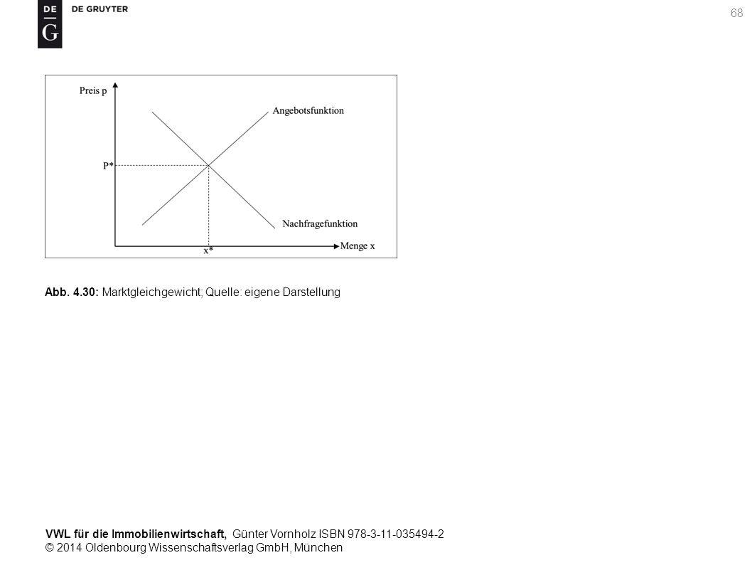 VWL für die Immobilienwirtschaft, Günter Vornholz ISBN 978-3-11-035494-2 © 2014 Oldenbourg Wissenschaftsverlag GmbH, München 68 Abb. 4.30: Marktgleich
