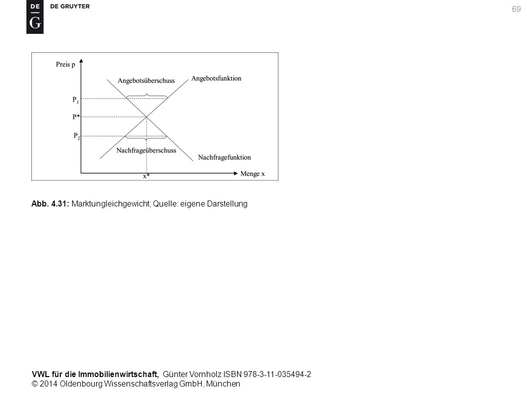 VWL für die Immobilienwirtschaft, Günter Vornholz ISBN 978-3-11-035494-2 © 2014 Oldenbourg Wissenschaftsverlag GmbH, München 69 Abb. 4.31: Marktunglei