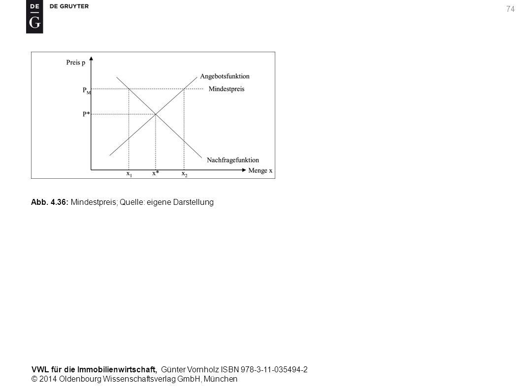 VWL für die Immobilienwirtschaft, Günter Vornholz ISBN 978-3-11-035494-2 © 2014 Oldenbourg Wissenschaftsverlag GmbH, München 74 Abb. 4.36: Mindestprei