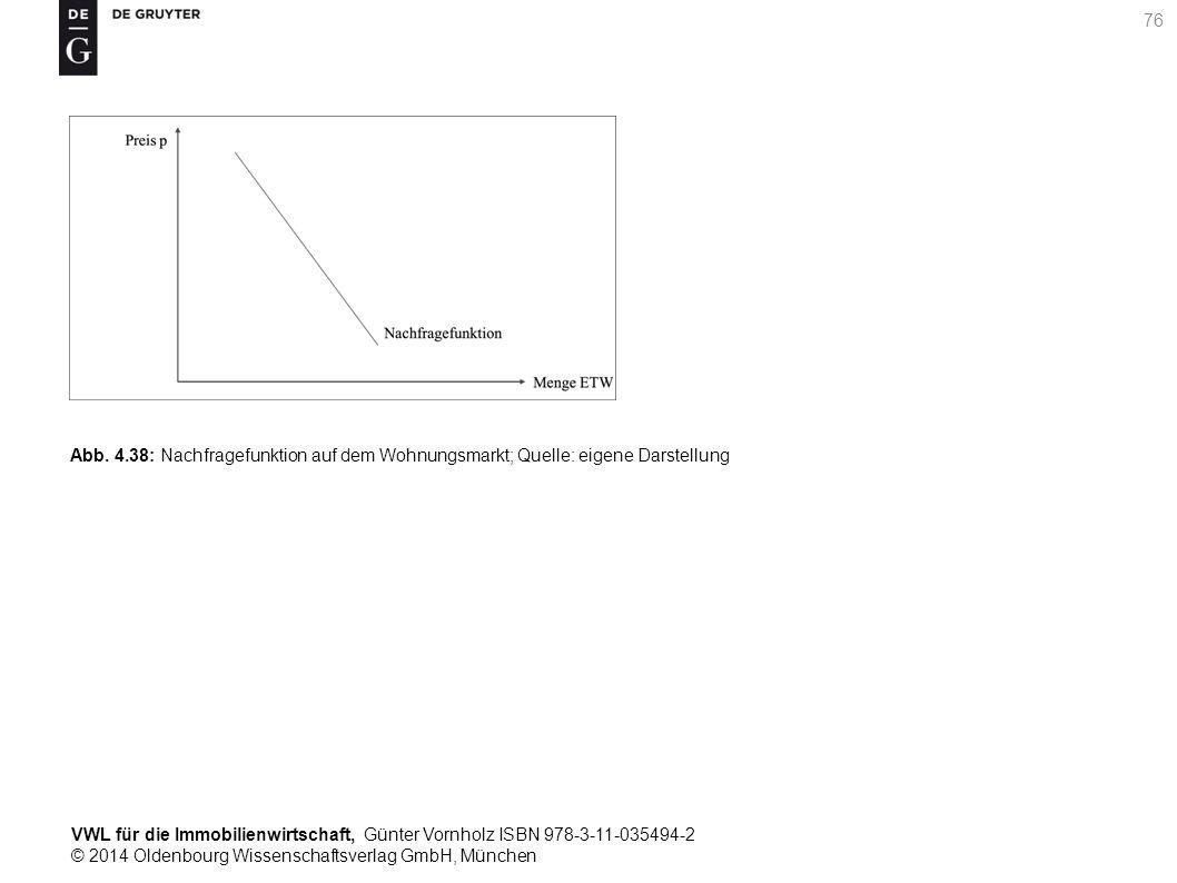 VWL für die Immobilienwirtschaft, Günter Vornholz ISBN 978-3-11-035494-2 © 2014 Oldenbourg Wissenschaftsverlag GmbH, München 76 Abb. 4.38: Nachfragefu