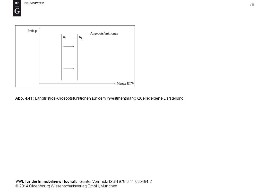 VWL für die Immobilienwirtschaft, Günter Vornholz ISBN 978-3-11-035494-2 © 2014 Oldenbourg Wissenschaftsverlag GmbH, München 79 Abb. 4.41: Langfristig