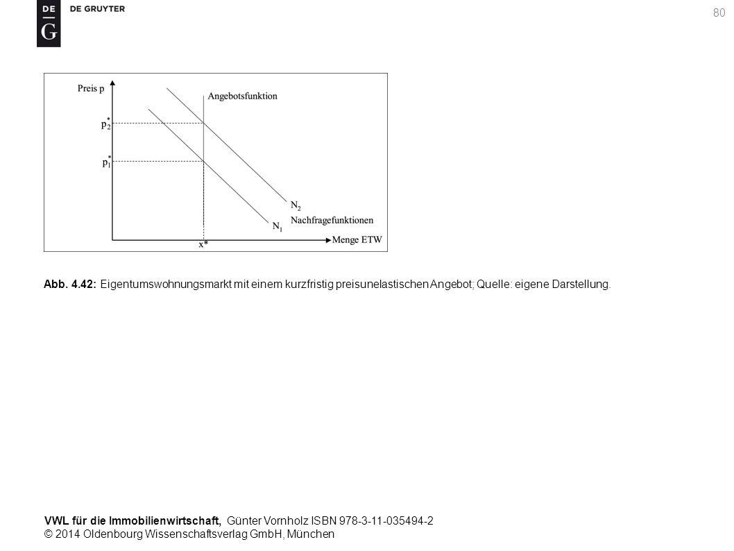 VWL für die Immobilienwirtschaft, Günter Vornholz ISBN 978-3-11-035494-2 © 2014 Oldenbourg Wissenschaftsverlag GmbH, München 80 Abb. 4.42: Eigentumswo