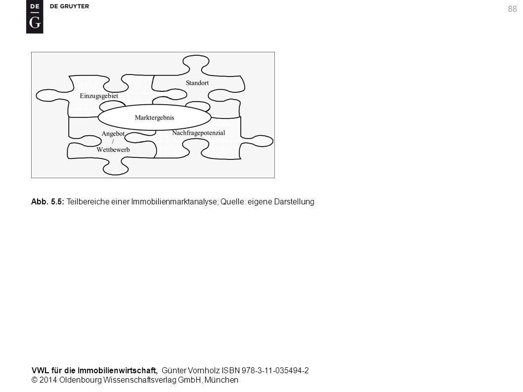 VWL für die Immobilienwirtschaft, Günter Vornholz ISBN 978-3-11-035494-2 © 2014 Oldenbourg Wissenschaftsverlag GmbH, München 88 Abb. 5.5: Teilbereiche