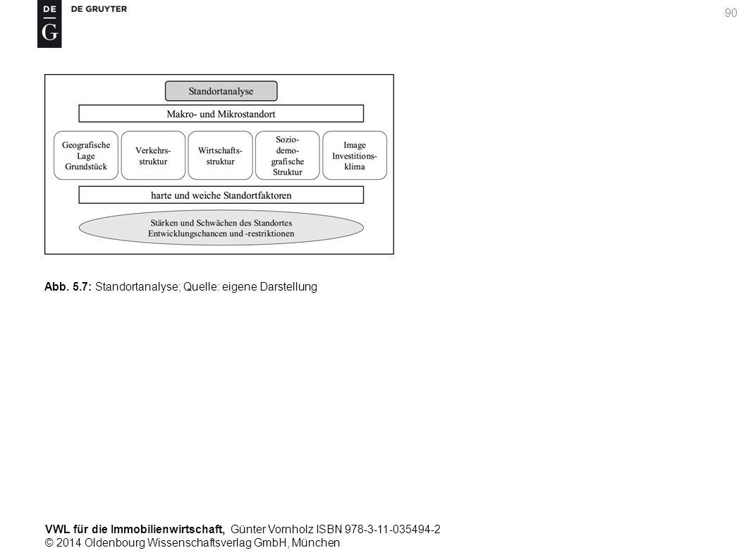 VWL für die Immobilienwirtschaft, Günter Vornholz ISBN 978-3-11-035494-2 © 2014 Oldenbourg Wissenschaftsverlag GmbH, München 90 Abb. 5.7: Standortanal