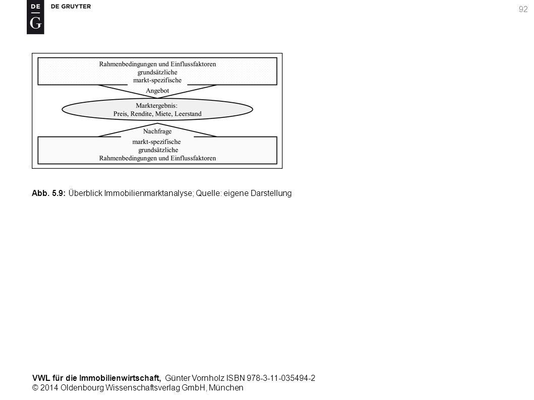VWL für die Immobilienwirtschaft, Günter Vornholz ISBN 978-3-11-035494-2 © 2014 Oldenbourg Wissenschaftsverlag GmbH, München 92 Abb. 5.9: Überblick Im