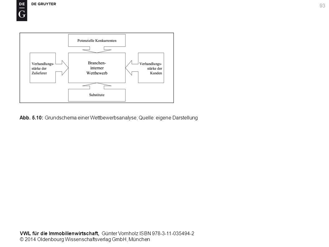 VWL für die Immobilienwirtschaft, Günter Vornholz ISBN 978-3-11-035494-2 © 2014 Oldenbourg Wissenschaftsverlag GmbH, München 93 Abb. 5.10: Grundschema