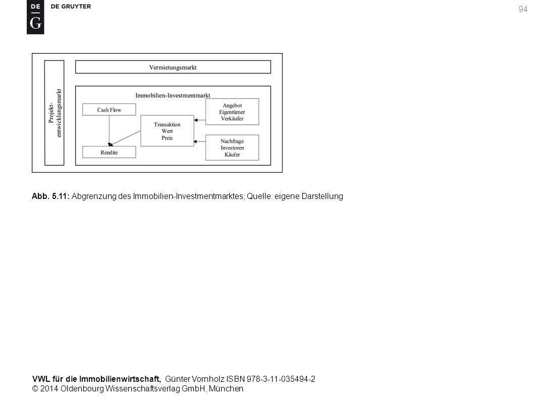 VWL für die Immobilienwirtschaft, Günter Vornholz ISBN 978-3-11-035494-2 © 2014 Oldenbourg Wissenschaftsverlag GmbH, München 94 Abb. 5.11: Abgrenzung