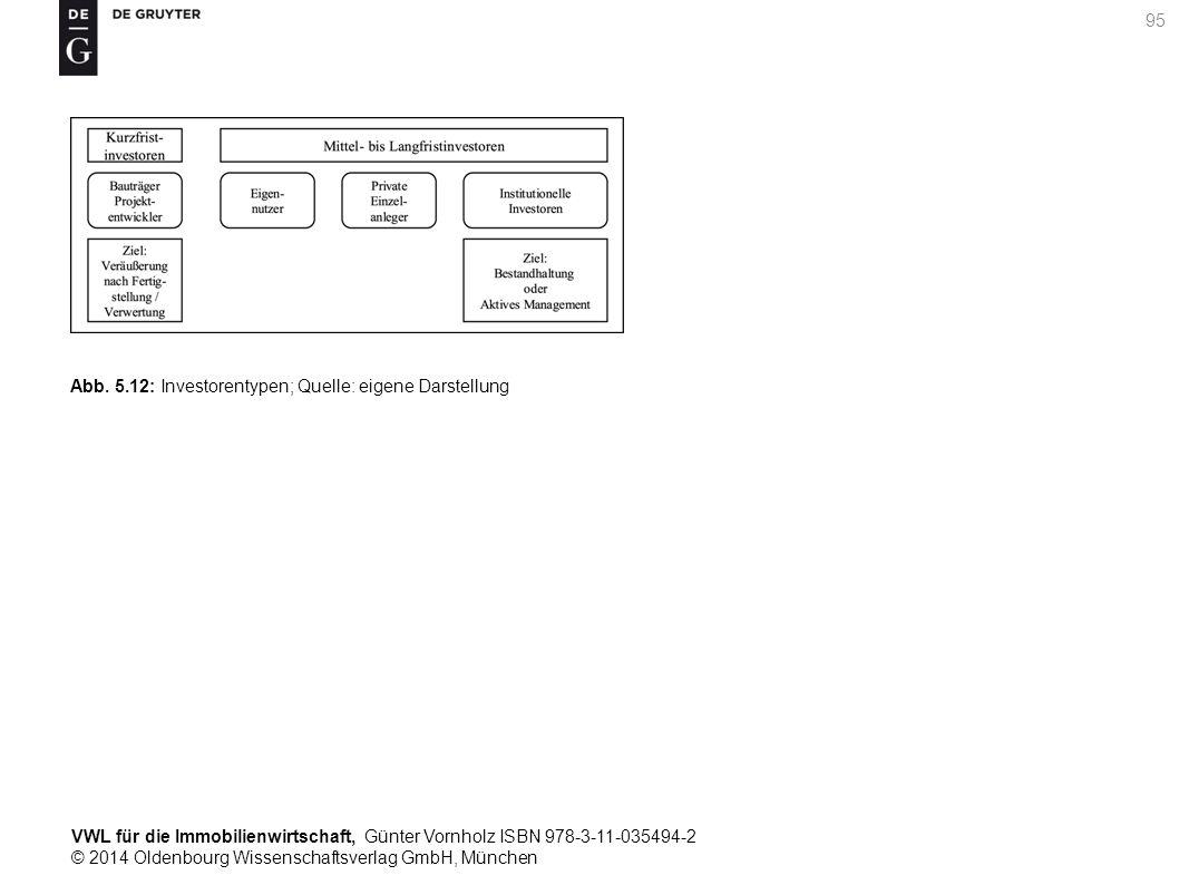 VWL für die Immobilienwirtschaft, Günter Vornholz ISBN 978-3-11-035494-2 © 2014 Oldenbourg Wissenschaftsverlag GmbH, München 95 Abb. 5.12: Investorent