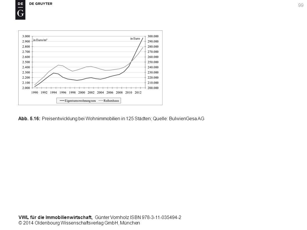 VWL für die Immobilienwirtschaft, Günter Vornholz ISBN 978-3-11-035494-2 © 2014 Oldenbourg Wissenschaftsverlag GmbH, München 99 Abb. 5.16: Preisentwic