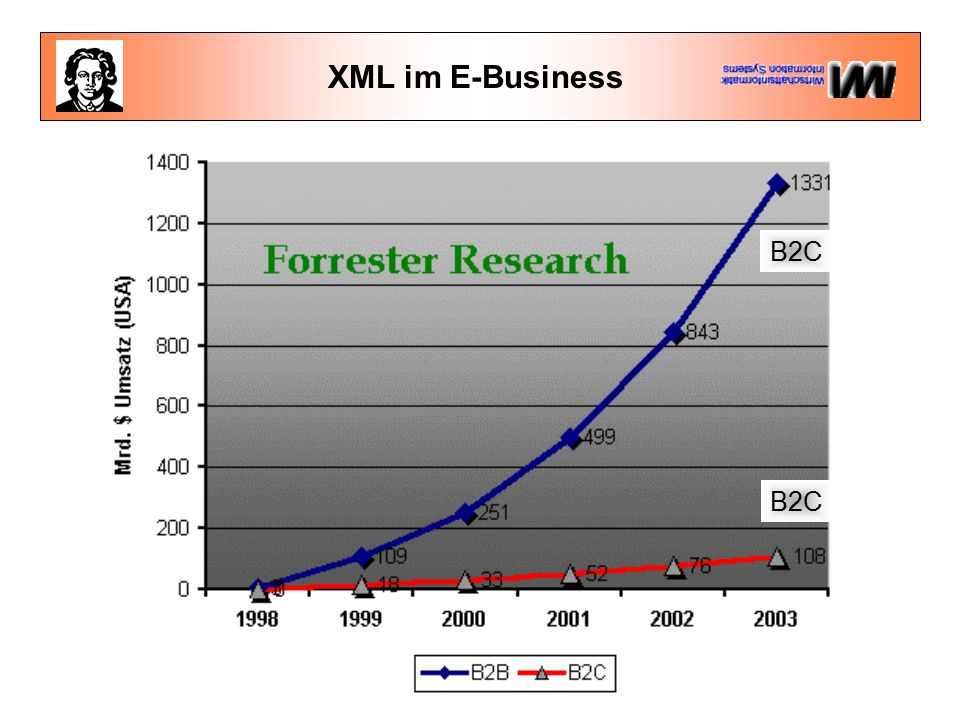 XML im E-Business B2C