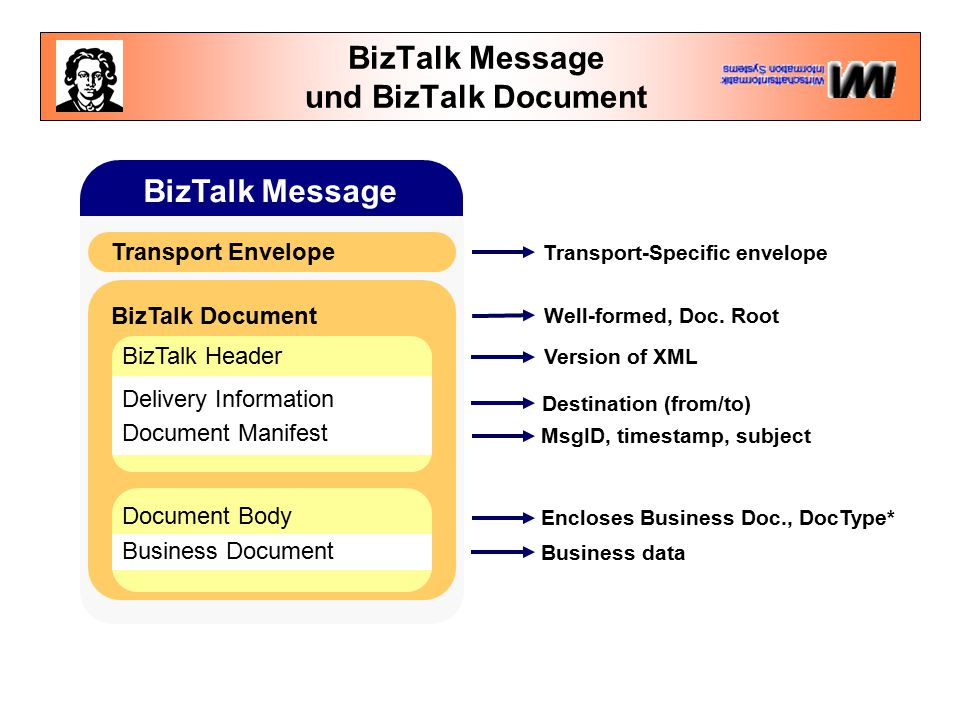 BizTalk Message und BizTalk Document BizTalk Document BizTalk Message Transport Envelope BizTalk Header Delivery Information Document Manifest Documen