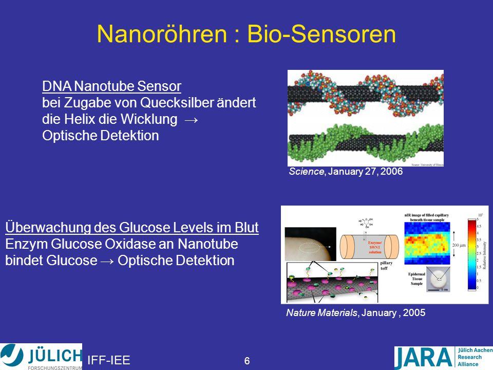 IFF-IEE 7 Nanoröhren : Elektrische Anwendungen Glühbirne: längere Lebenszeit, kleinerer Energieverbrauch Leitfähige Transparenzfolien Bildschirme aus organischen Leuchtdioden rauscharme elektrische Sensoren künstliche Muskeln leitfähige Aufkleber Applied Physics Letters, June 14, 2004