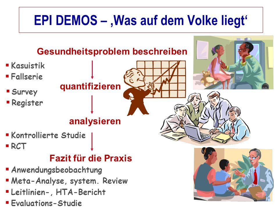 EPI DEMOS – 'Was auf dem Volke liegt' Fazit für die Praxis  Survey  Register analysieren  Kontrollierte Studie  RCT  Anwendungsbeobachtung  Meta