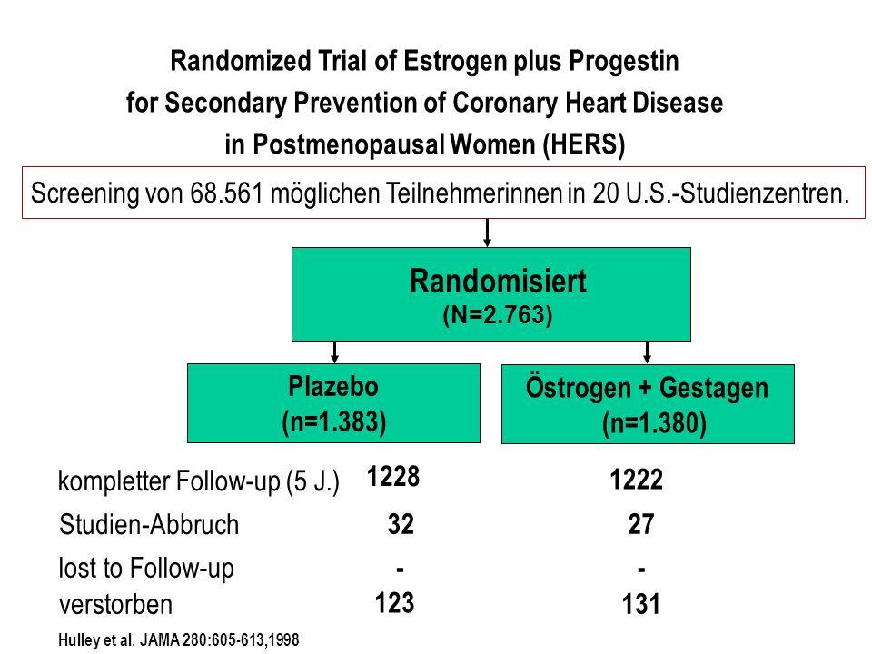 Östrogen + Gestagen (n=1.380) Randomisiert (N=2.763) Plazebo (n=1.383) kompletter Follow-up (5 J.) Studien-Abbruch lost to Follow-up verstorben 1228 1