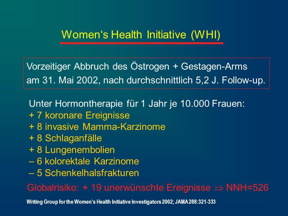 Women's Health Initiative (WHI) Vorzeitiger Abbruch des Östrogen + Gestagen-Arms am 31. Mai 2002, nach durchschnittlich 5,2 J. Follow-up. Unter Hormon