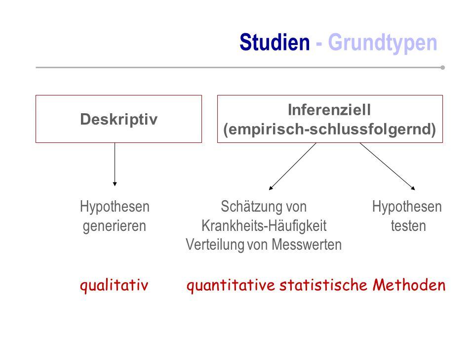 Deskriptiv Hypothesen generieren Hypothesen testen Schätzung von Krankheits-Häufigkeit Verteilung von Messwerten Studien - Grundtypen qualitativquanti