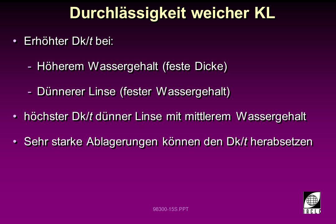 98300-15S.PPT Durchlässigkeit weicher KL Erhöhter Dk/t bei: -Höherem Wassergehalt (feste Dicke) -Dünnerer Linse (fester Wassergehalt) höchster Dk/t dü