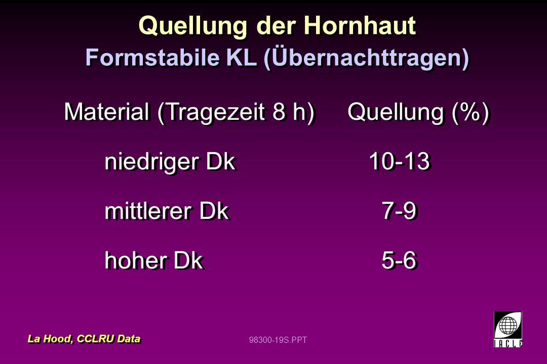 98300-19S.PPT Quellung der Hornhaut Material (Tragezeit 8 h)Quellung (%) niedriger Dk 10-13 mittlerer Dk 7-9 hoher Dk 5-6 Material (Tragezeit 8 h)Quel