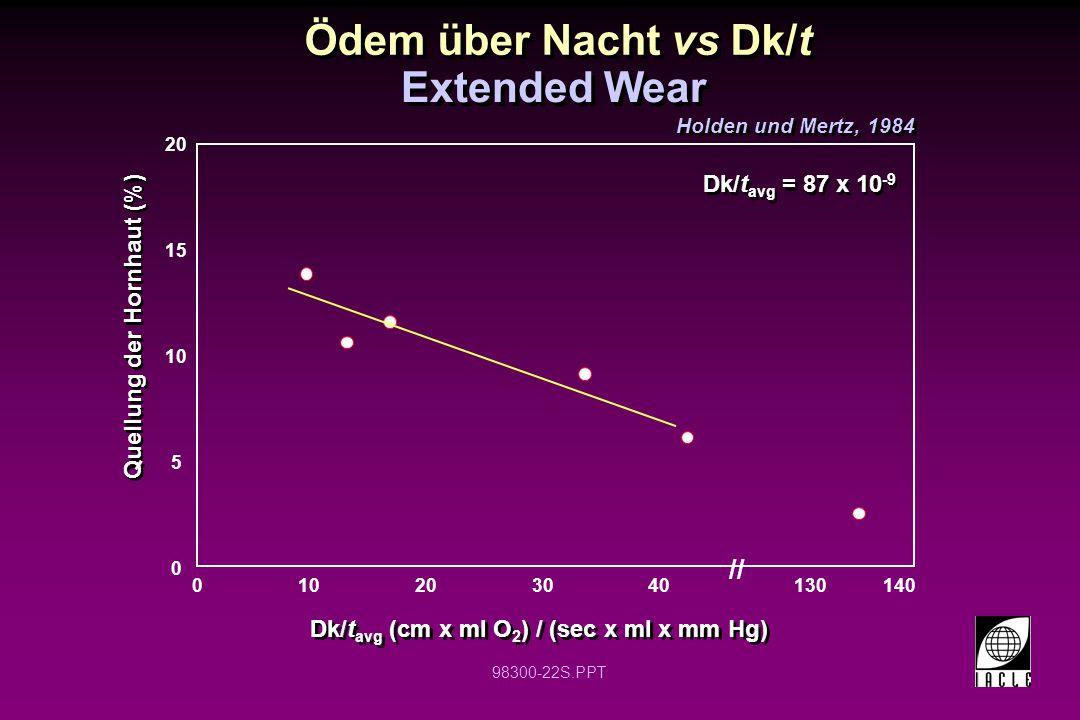 98300-22S.PPT 0 10 20 010203040 Dk/t avg (cm x ml O 2 ) / (sec x ml x mm Hg) Quellung der Hornhaut (%) Dk/t avg = 87 x 10 -9 15 5 140130 // Holden und