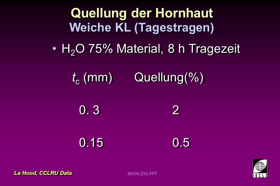98300-23S.PPT Quellung der Hornhaut H 2 O 75% Material, 8 h Tragezeit t c (mm)Quellung(%) 0. 3 2 0.15 0.5 t c (mm)Quellung(%) 0. 3 2 0.15 0.5 Weiche K