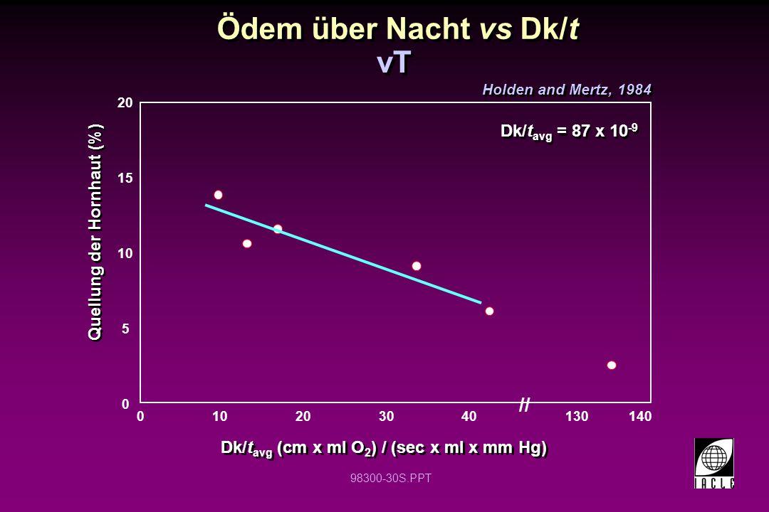 98300-30S.PPT 0 10 20 010203040 Dk/t avg (cm x ml O 2 ) / (sec x ml x mm Hg) Quellung der Hornhaut (%) Dk/t avg = 87 x 10 -9 15 5 140130 // Holden and