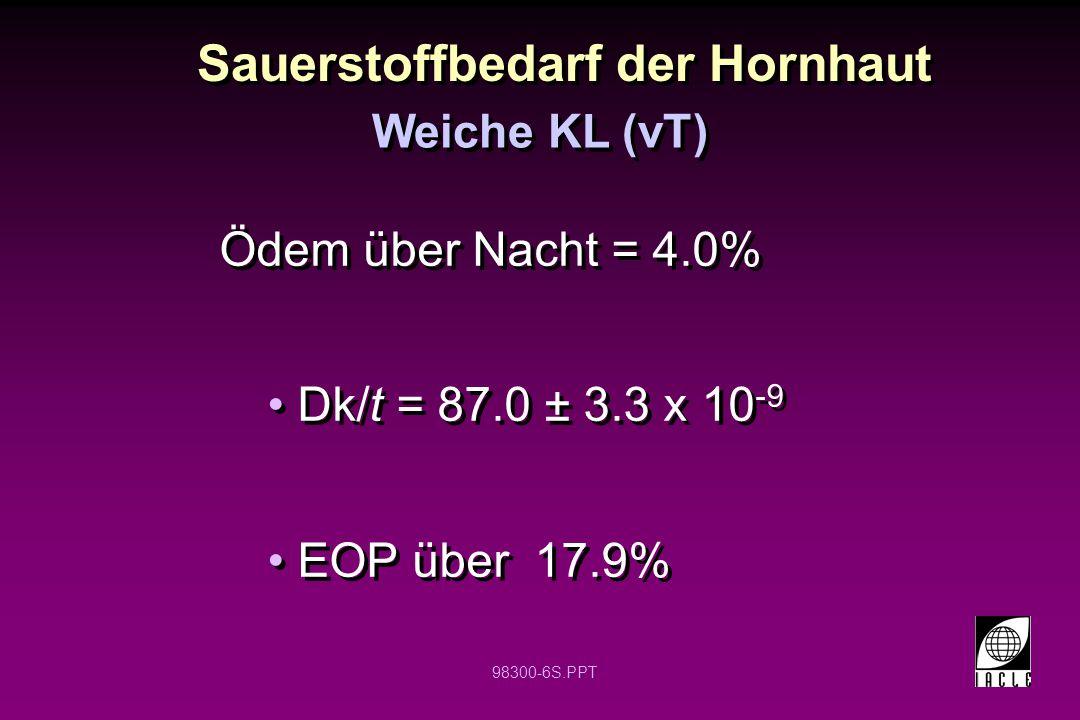 98300-6S.PPT Ödem über Nacht = 4.0% Dk/t = 87.0 ± 3.3 x 10 -9 EOP über 17.9% Ödem über Nacht = 4.0% Dk/t = 87.0 ± 3.3 x 10 -9 EOP über 17.9% Sauerstof