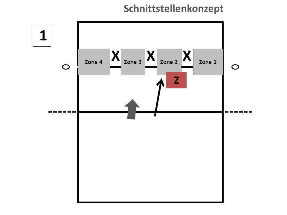 1 X XX Zone 4Zone 3Zone 2Zone 1 Z Schnittstellenkonzept