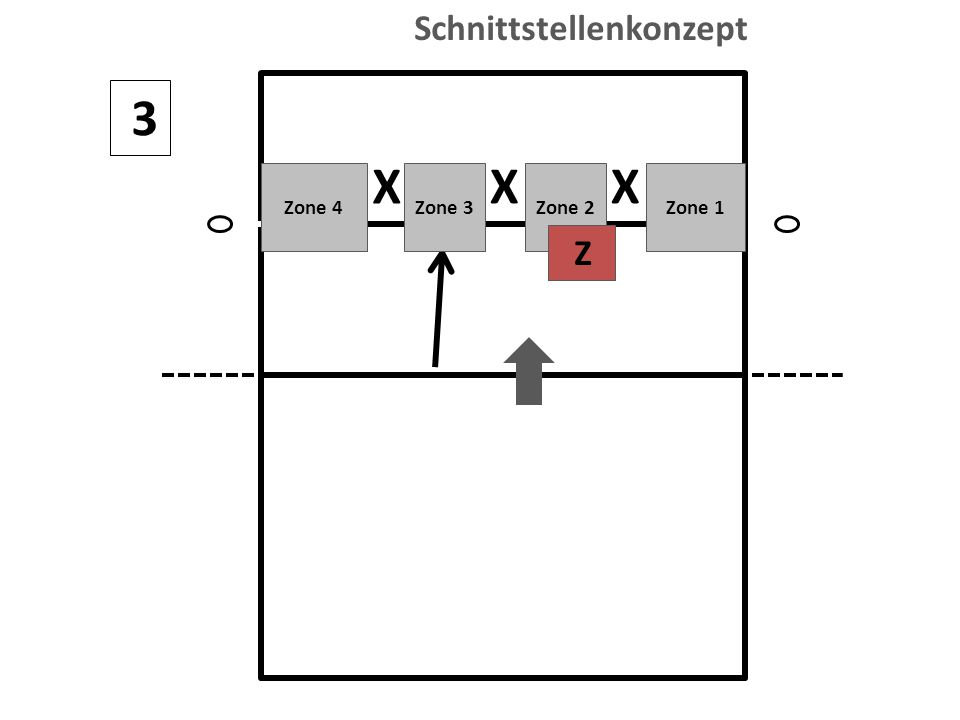 3 X XX Zone 4Zone 3Zone 2Zone 1 Z Schnittstellenkonzept