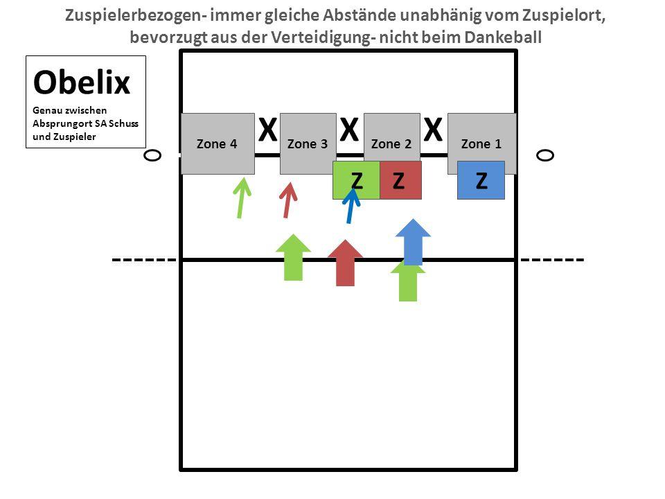Zuspielerbezogen- immer gleiche Abstände unabhänig vom Zuspielort, bevorzugt aus der Verteidigung- nicht beim Dankeball Obelix Genau zwischen Absprungort SA Schuss und Zuspieler X XX Zone 4Zone 3Zone 2Zone 1 Z Z Z