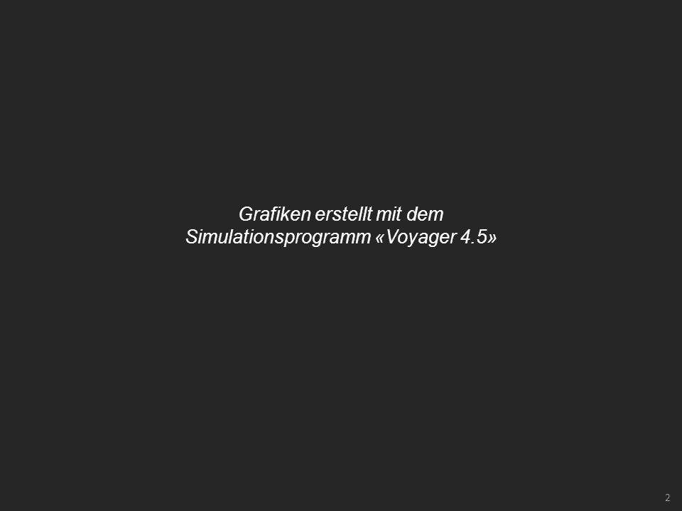 2 Grafiken erstellt mit dem Simulationsprogramm «Voyager 4.5»