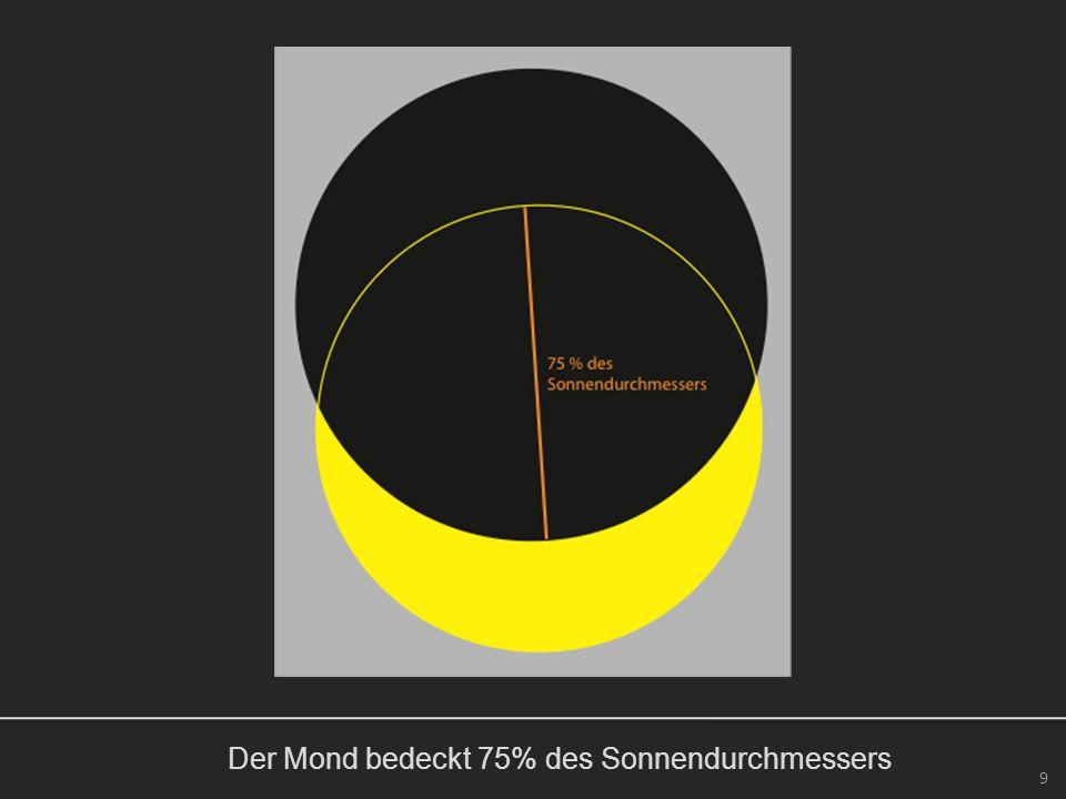 Der Mond bedeckt 75% des Sonnendurchmessers 9