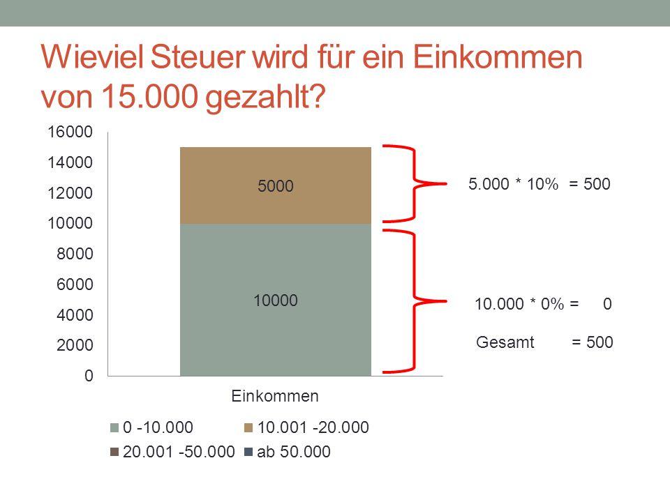 Wieviel Steuer wird für ein Einkommen von 15.000 gezahlt? 10.000 * 0% = 0 5.000 * 10% = 500 Gesamt = 500