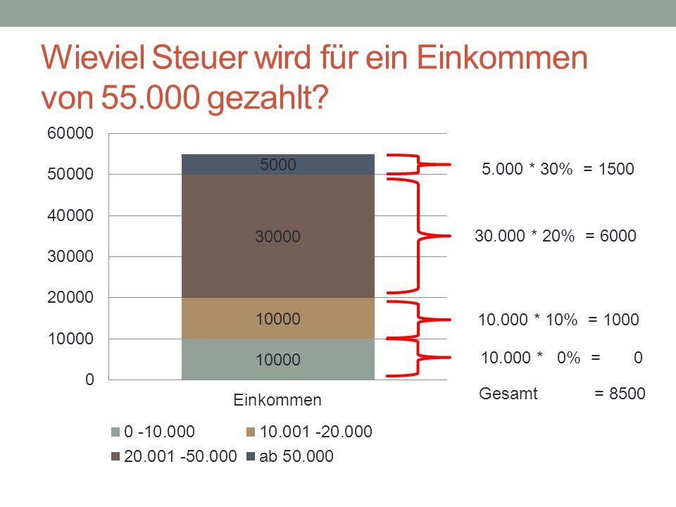 10.000 * 0% = 0 10.000 * 10% = 1000 Gesamt = 8500 30.000 * 20% = 6000 5.000 * 30% = 1500