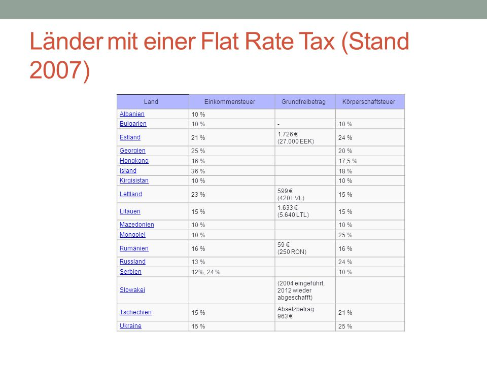 Länder mit einer Flat Rate Tax (Stand 2007) LandEinkommensteuerGrundfreibetragKörperschaftsteuer Albanien10 % Bulgarien10 %- Estland21 % 1.726 € (27.0