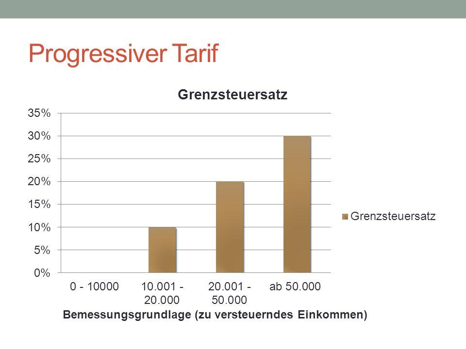 Progressiver Tarif