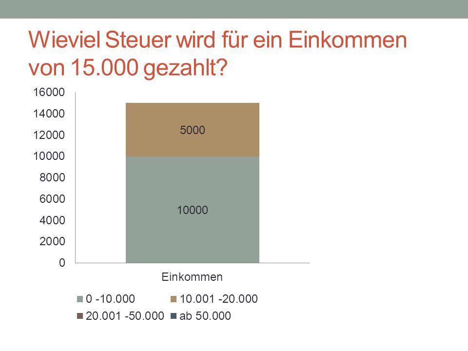 Wieviel Steuer wird für ein Einkommen von 15.000 gezahlt?