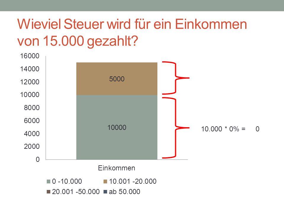 Wieviel Steuer wird für ein Einkommen von 15.000 gezahlt? 10.000 * 0% = 0
