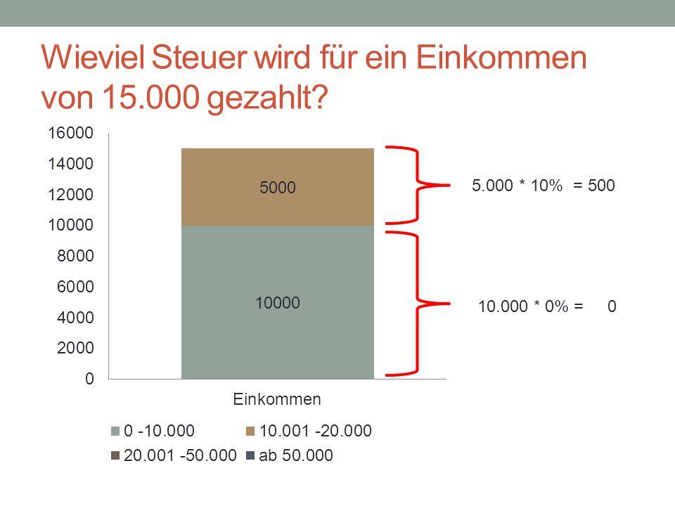 Wieviel Steuer wird für ein Einkommen von 15.000 gezahlt? 10.000 * 0% = 0 5.000 * 10% = 500