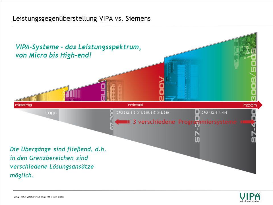 VIPA, Eine Vision wird Realität | Juli 2010 Leistungsgegenüberstellung VIPA vs.