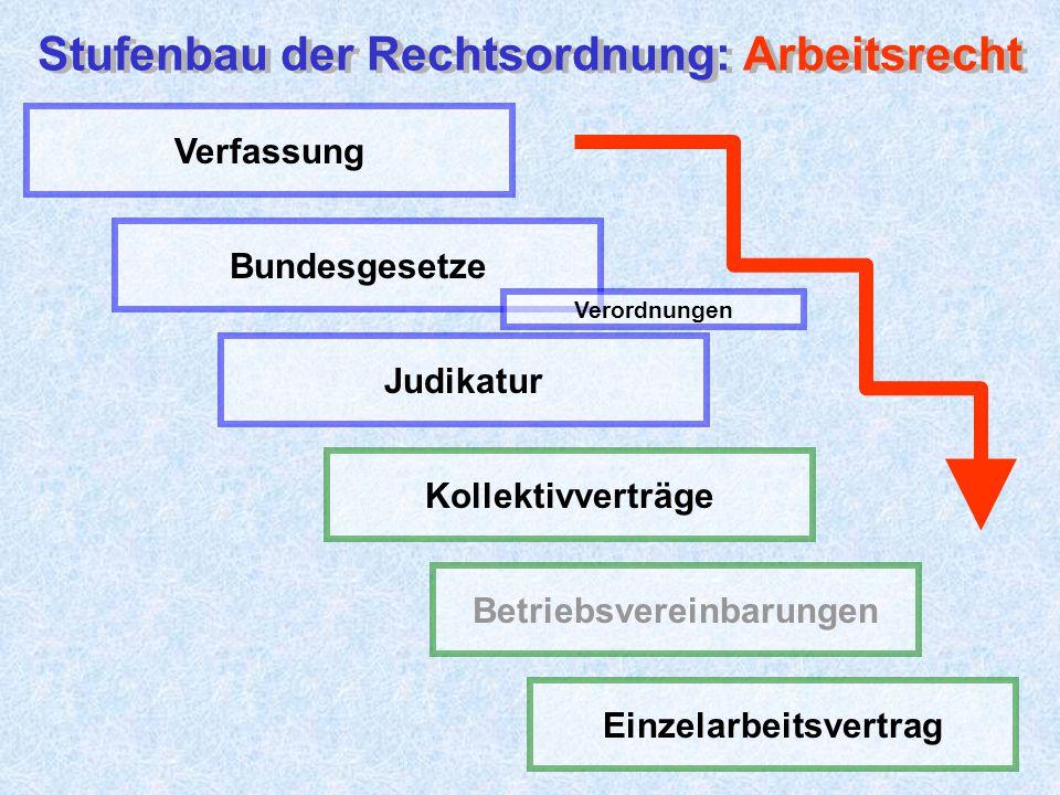 Stufenbau der Rechtsordnung: Arbeitsrecht Stufenbau der Rechtsordnung: Arbeitsrecht Bundesgesetze Judikatur Betriebsvereinbarungen Verfassung Verordnungen Einzelarbeitsvertrag Kollektivverträge