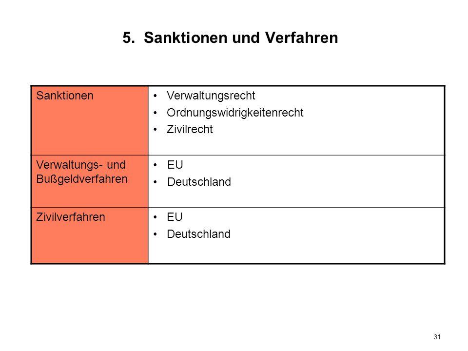 5. Sanktionen und Verfahren SanktionenVerwaltungsrecht Ordnungswidrigkeitenrecht Zivilrecht Verwaltungs- und Bußgeldverfahren EU Deutschland Zivilverf