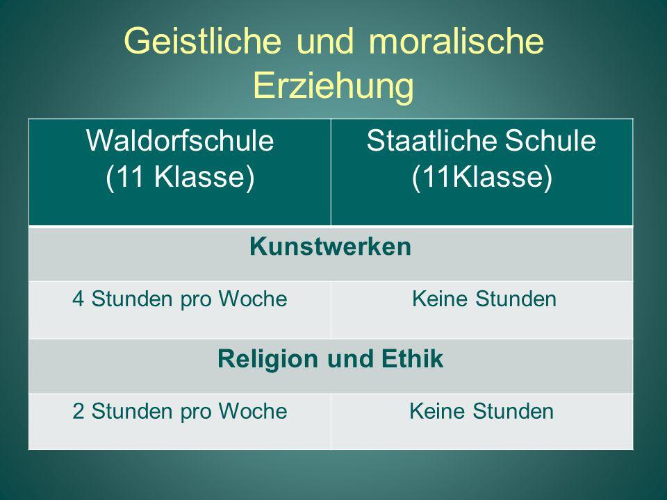 Geistliche und moralische Erziehung Waldorfschule (11 Klasse) Staatliche Schule (11Klasse) Kunstwerken 4 Stunden pro Woche Keine Stunden Religion und