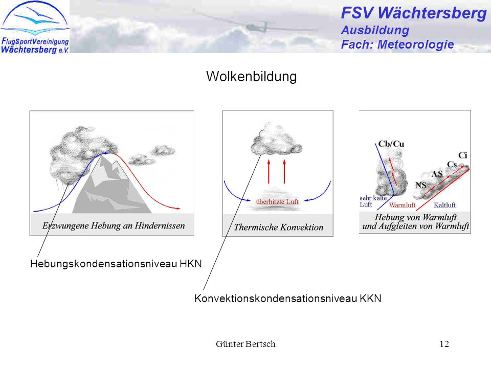 Günter Bertsch12 FSV Wächtersberg Ausbildung Fach: Meteorologie Wolkenbildung Konvektionskondensationsniveau KKN Hebungskondensationsniveau HKN