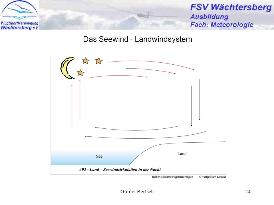Günter Bertsch24 FSV Wächtersberg Ausbildung Fach: Meteorologie Das Seewind - Landwindsystem