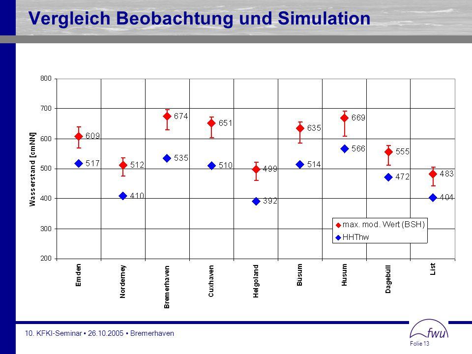 Folie 13 10. KFKI-Seminar 26.10.2005 Bremerhaven Vergleich Beobachtung und Simulation