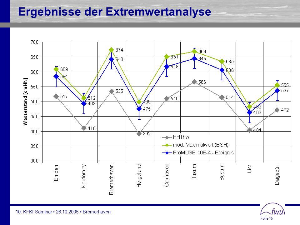 Folie 15 10. KFKI-Seminar 26.10.2005 Bremerhaven Ergebnisse der Extremwertanalyse