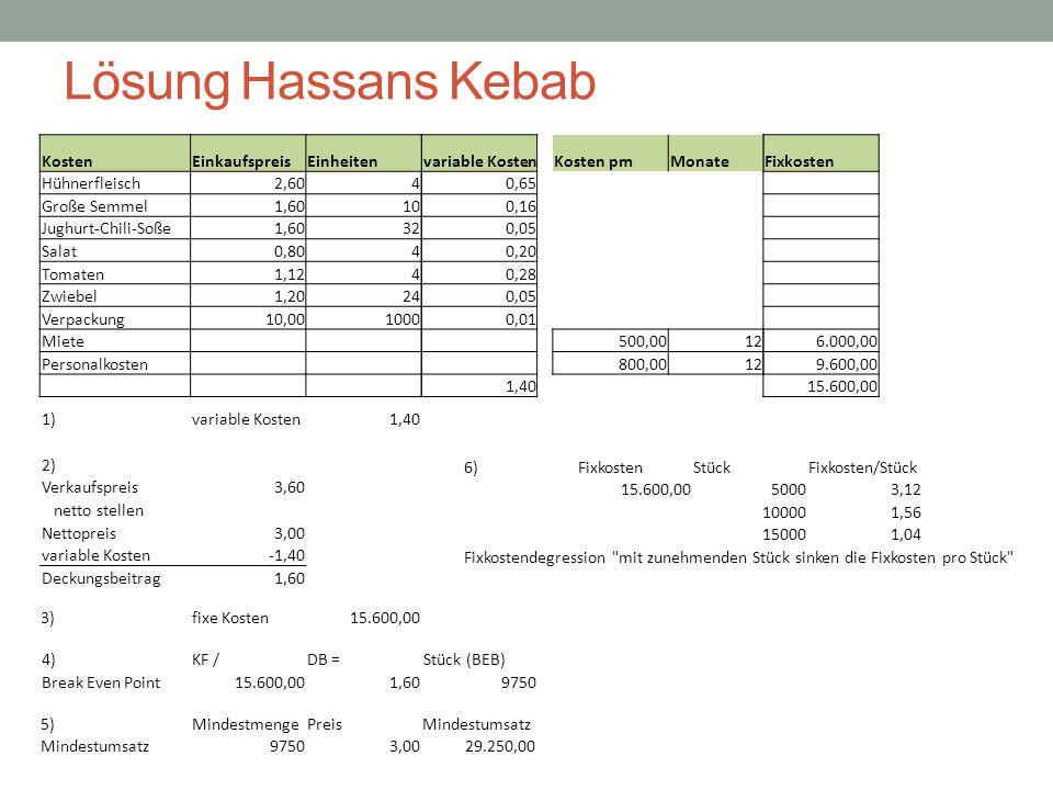 Lösung Hassans Kebab variable Kosten 0,65 0,16 0,05 0,20 0,28 0,05 0,01 1,40 1)variable Kosten 1,40 2) Verkaufspreis 3,60 netto stellen Nettopreis 3,0