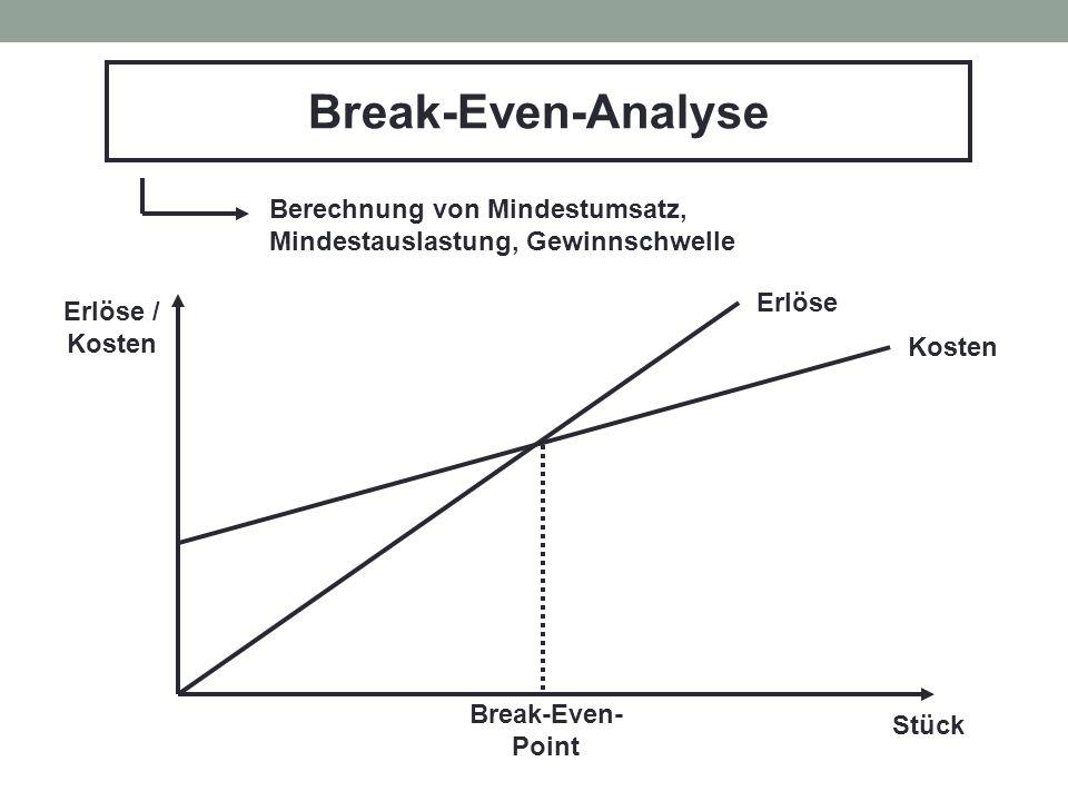 Break-Even-Analyse Berechnung von Mindestumsatz, Mindestauslastung, Gewinnschwelle Stück Erlöse / Kosten Erlöse Break-Even- Point
