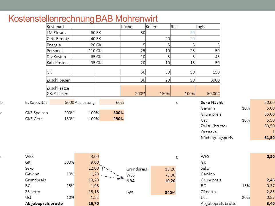 Kostenstellenrechnung BAB Mohrenwirt GK 603050150 Kostenart KücheKellerRestLogis LM Einsatz60EK30 Getr Einsatz40EK 20 Energie20GK5555 Personal110GK251