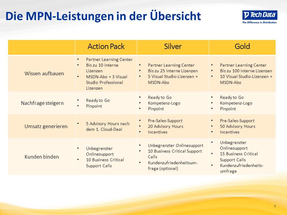 5 Die MPN-Leistungen in der Übersicht Action PackSilverGold Wissen aufbauen Partner Learning Center Bis zu 10 interne Lizenzen MSDN-Abo + 3 Visual Stu
